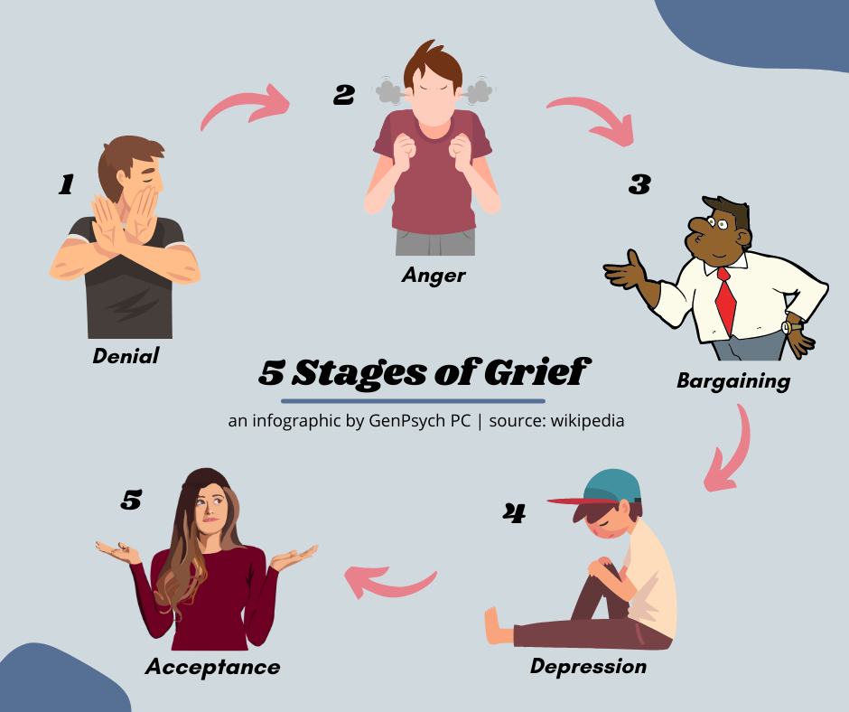 5 Stages of Grief: How We Responded to COVID